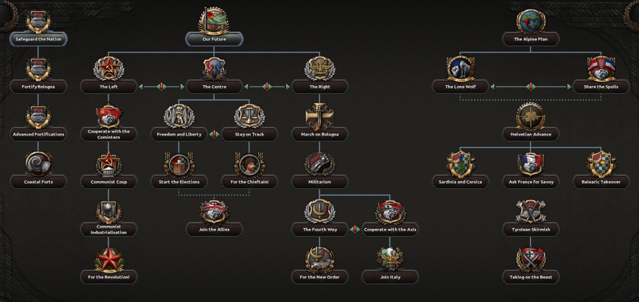 Мод Bois Of Iron IV для Hearts of Iron IV